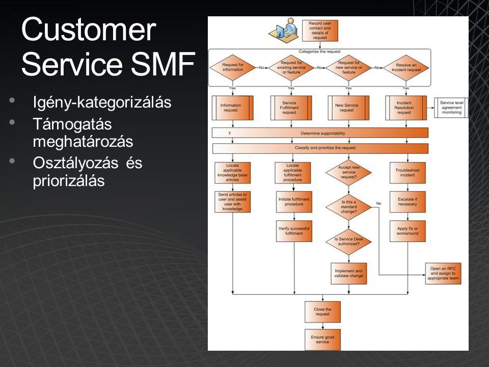Customer Service SMF Igény-kategorizálás Támogatás meghatározás