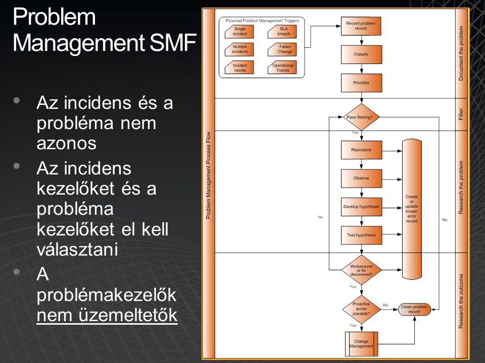 Problem Management SMF