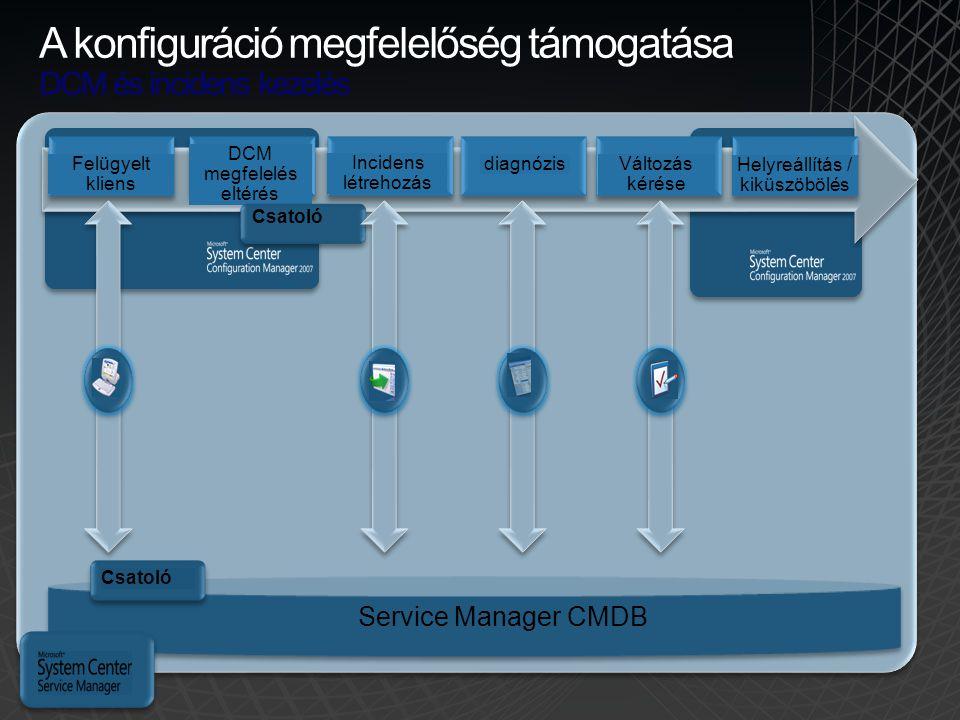 A konfiguráció megfelelőség támogatása DCM és incidens kezelés