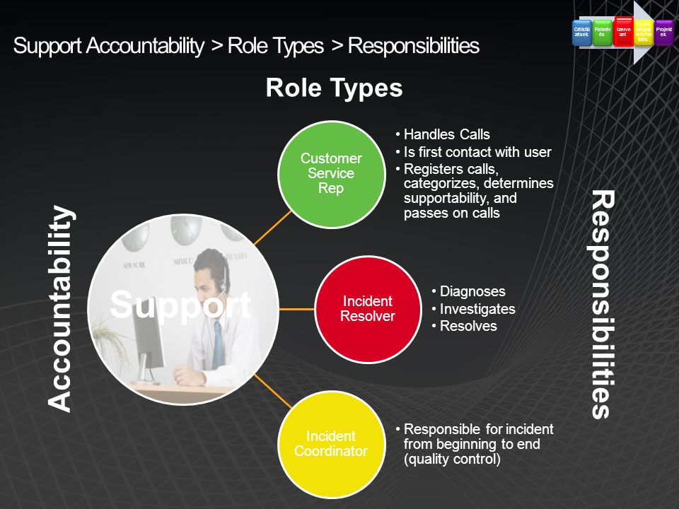 Support Accountability > Role Types > Responsibilities
