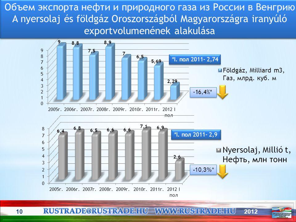Объем экспорта нефти и природного газа из России в Венгрию
