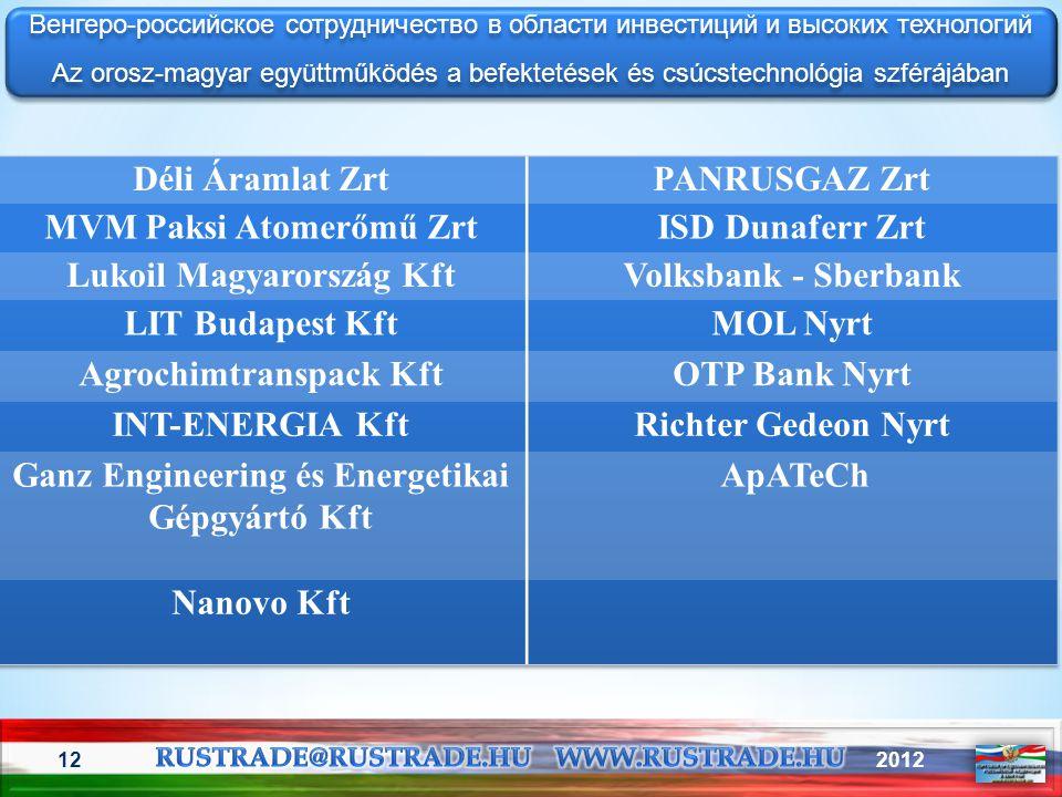MVM Paksi Atomerőmű Zrt ISD Dunaferr Zrt Lukoil Magyarország Kft
