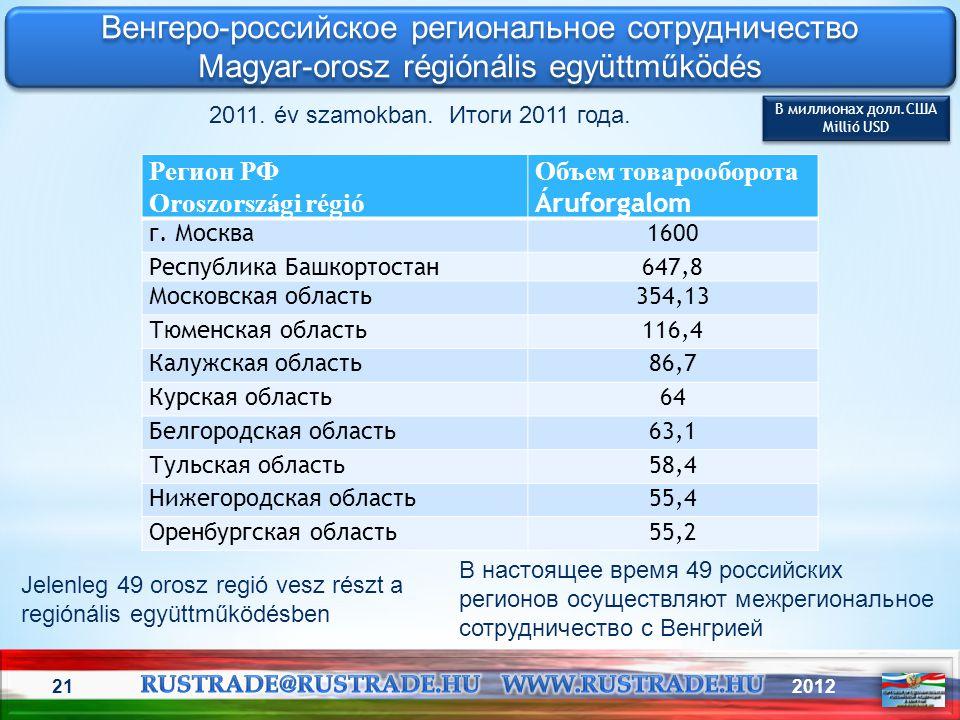 Венгеро-российское региональное сотрудничество