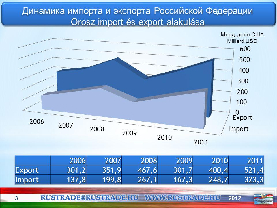 Динамика импорта и экспорта Российской Федерации