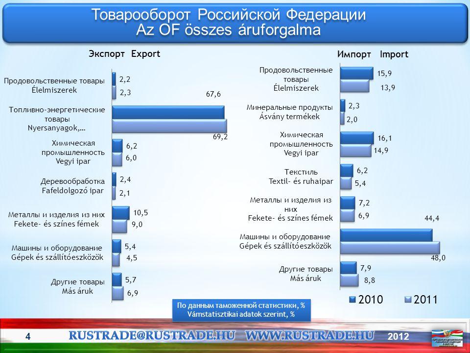 Товарооборот Российской Федерации Az OF összes áruforgalma