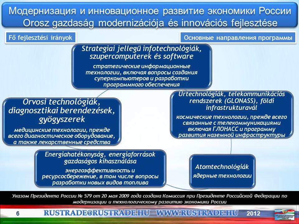 Модернизация и инновационное развитие экономики России