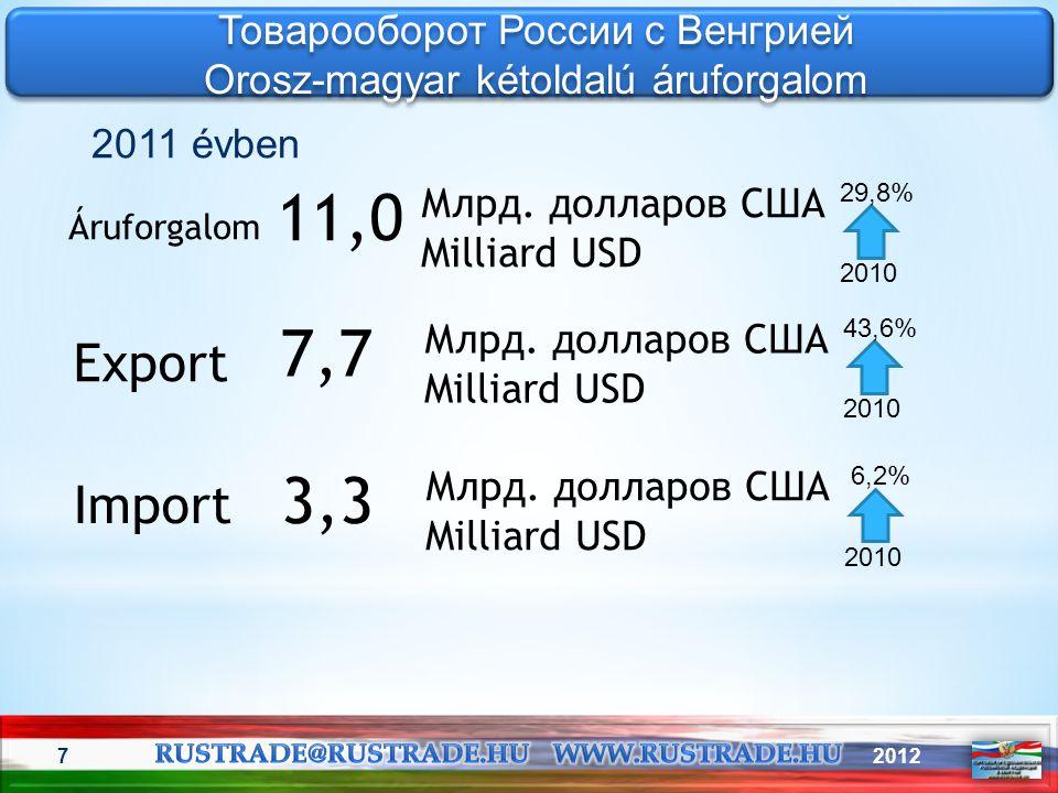 11,0 7,7 3,3 Export Import Товарооборот России с Венгрией