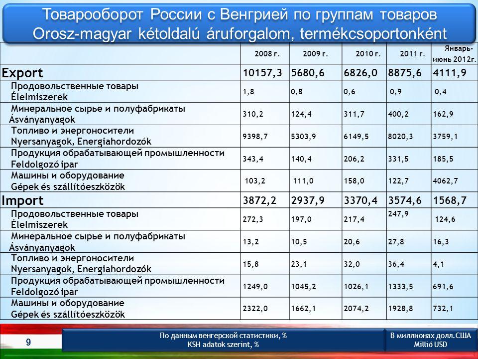 Товарооборот России с Венгрией по группам товаров