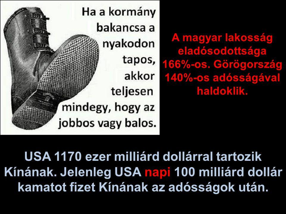 A magyar lakosság eladósodottsága 166%-os