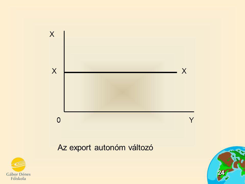 Az export autonóm változó