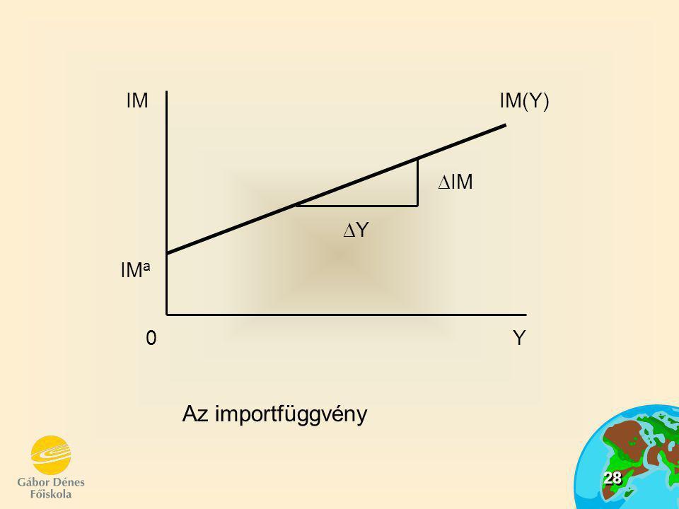 IM Y IMa IM(Y) Y IM Az importfüggvény