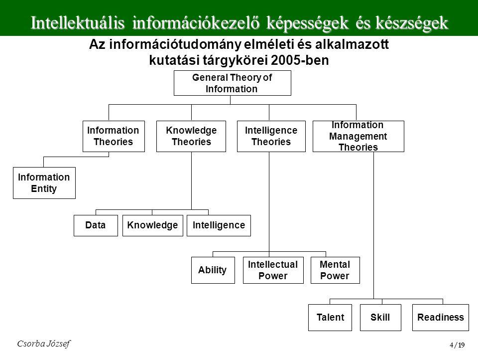 Az információtudomány elméleti és alkalmazott kutatási tárgykörei 2005-ben