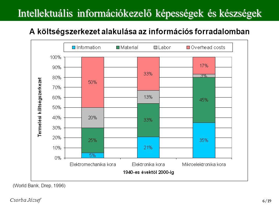 A költségszerkezet alakulása az információs forradalomban