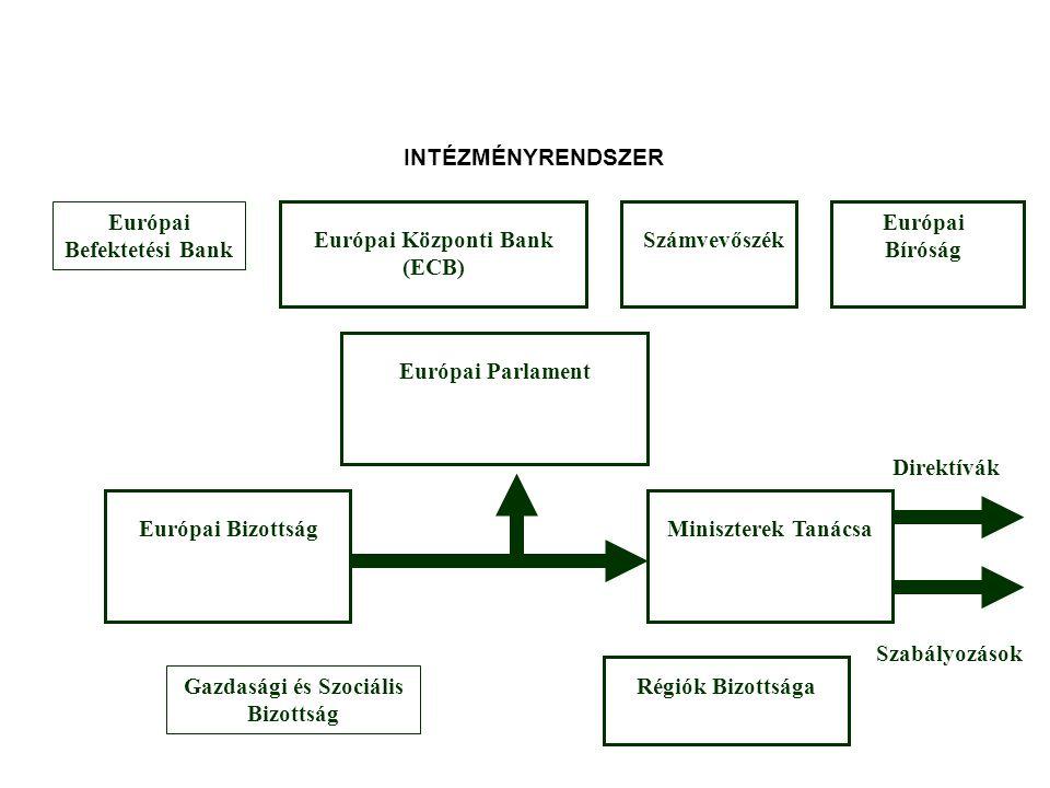 Európai Befektetési Bank Európai Bíróság Európai Központi Bank (ECB)
