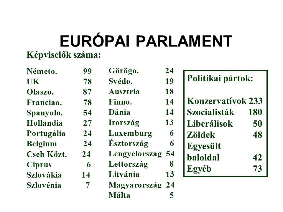 EURÓPAI PARLAMENT Képviselők száma: Politikai pártok: