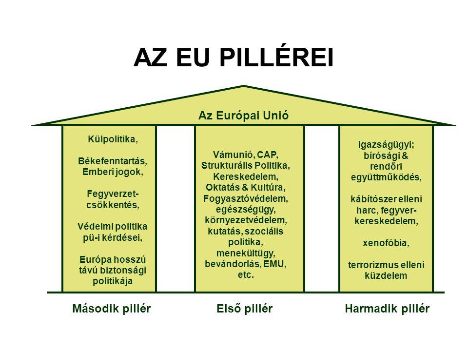 AZ EU PILLÉREI Az Európai Unió Második pillér Első pillér