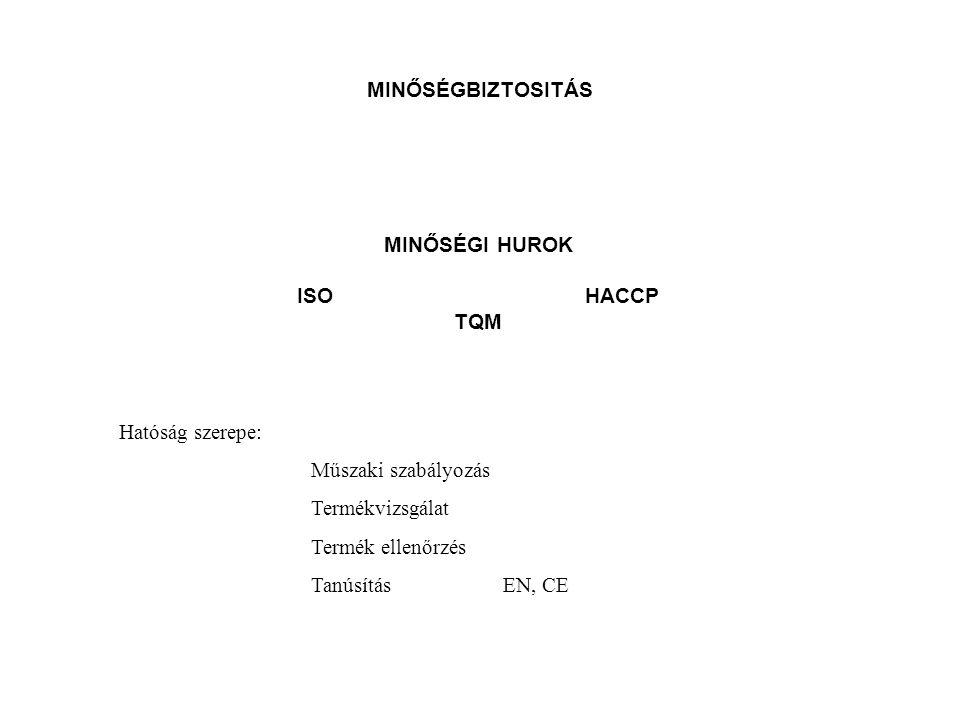 MINŐSÉGBIZTOSITÁS MINŐSÉGI HUROK. ISO HACCP. TQM. Hatóság szerepe: Műszaki szabályozás. Termékvizsgálat.