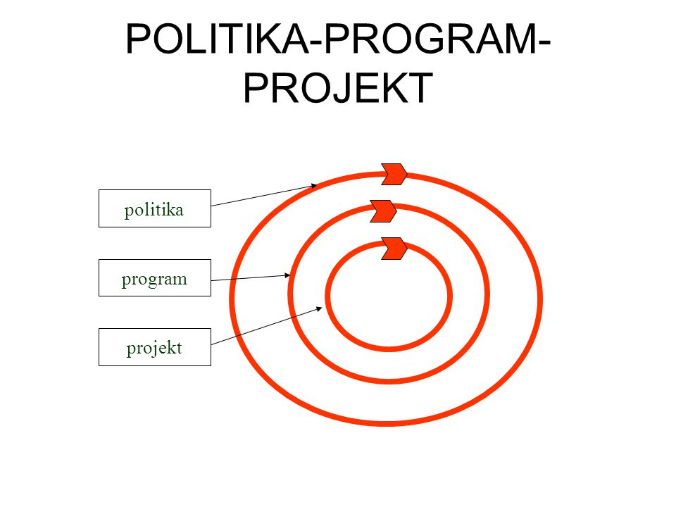 POLITIKA-PROGRAM-PROJEKT