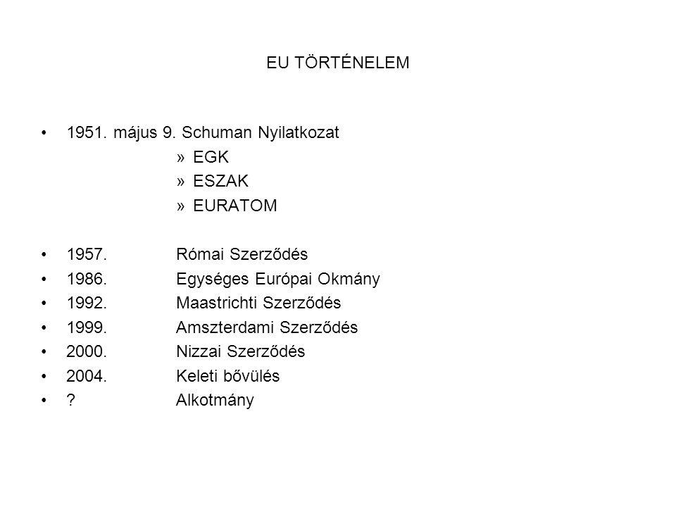 EU TÖRTÉNELEM 1951. május 9. Schuman Nyilatkozat. EGK. ESZAK. EURATOM. 1957. Római Szerződés. 1986. Egységes Európai Okmány.