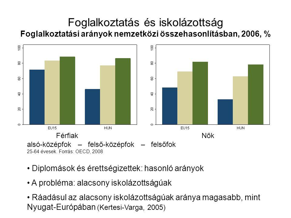 Foglalkoztatás és iskolázottság Foglalkoztatási arányok nemzetközi összehasonlításban, 2006, %