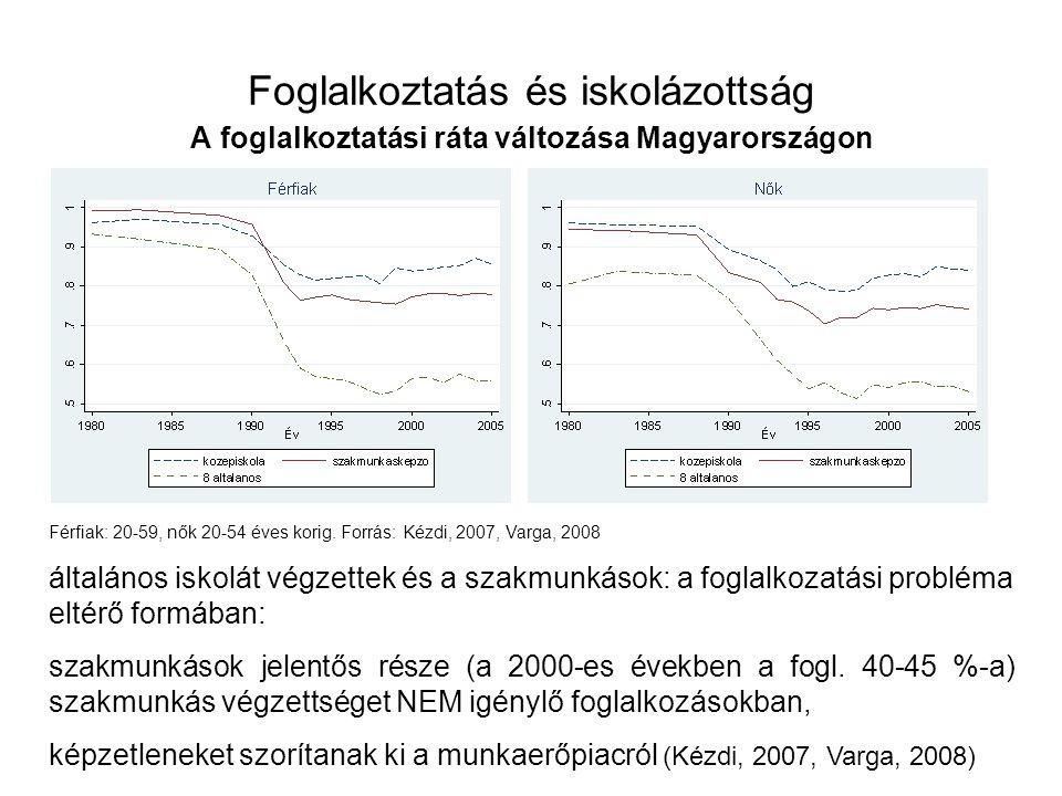 Foglalkoztatás és iskolázottság A foglalkoztatási ráta változása Magyarországon