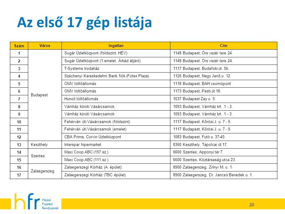 Az első 17 gép listája 20 Szám Város Ingatlan Cím 1 Budapest