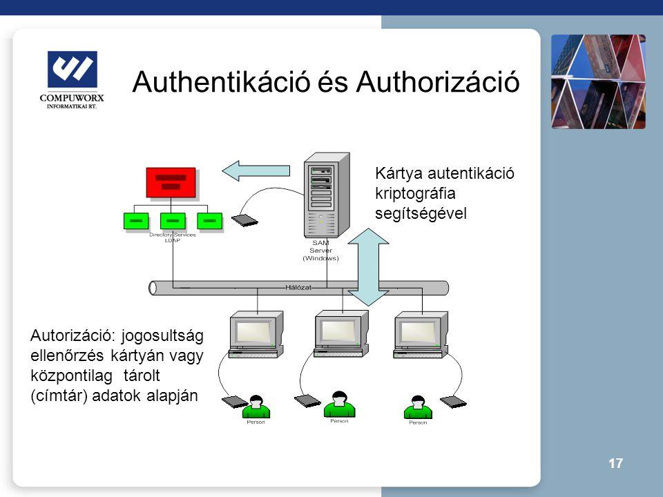 Authentikáció és Authorizáció