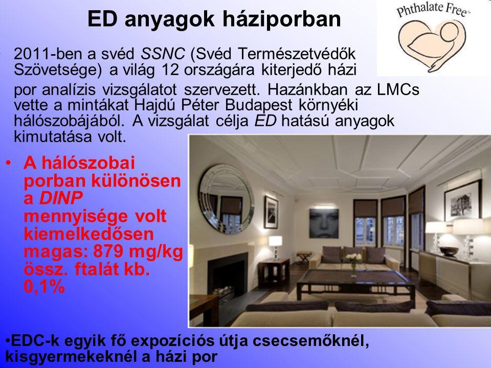 ED anyagok háziporban 2011-ben a svéd SSNC (Svéd Természetvédők Szövetsége) a világ 12 országára kiterjedő házi.