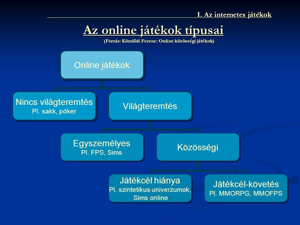 I. Az internetes játékok