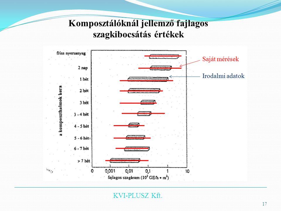 Komposztálóknál jellemző fajlagos szagkibocsátás értékek