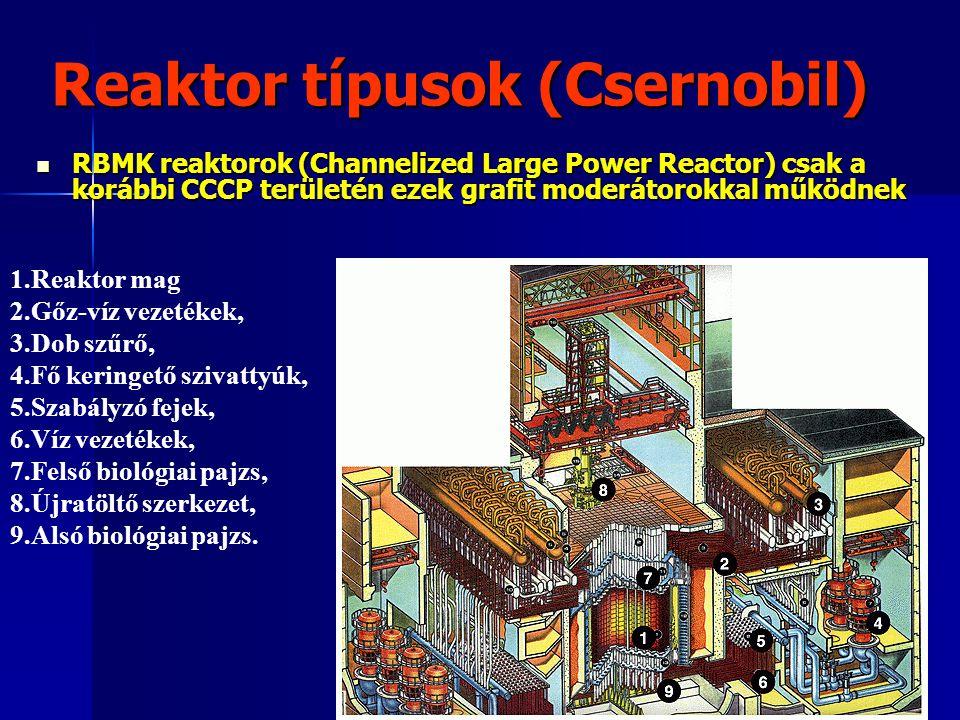Reaktor típusok (Csernobil)