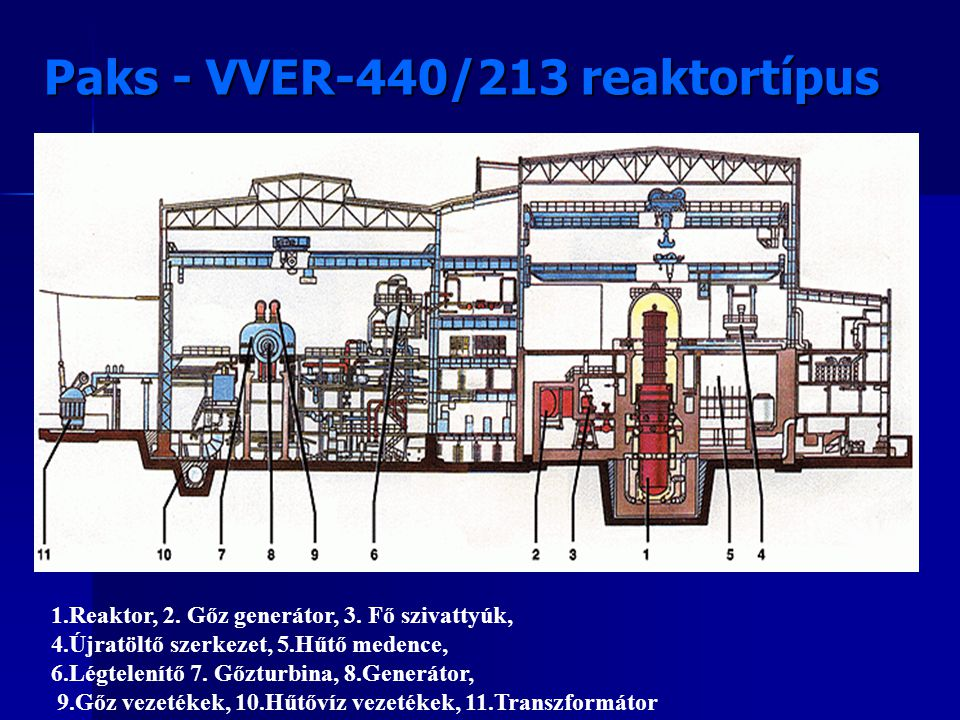 Paks - VVER-440/213 reaktortípus
