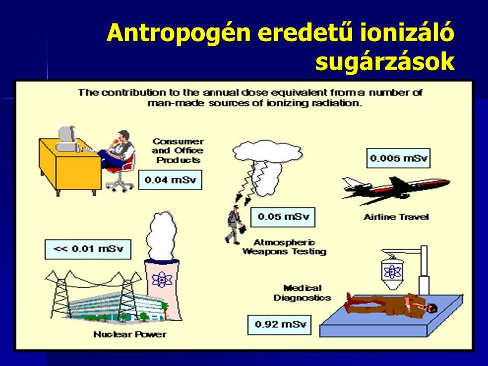 Antropogén eredetű ionizáló sugárzások