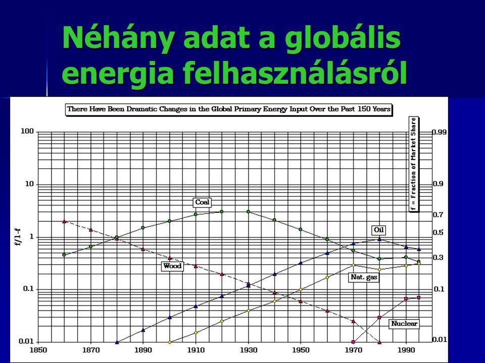 Néhány adat a globális energia felhasználásról