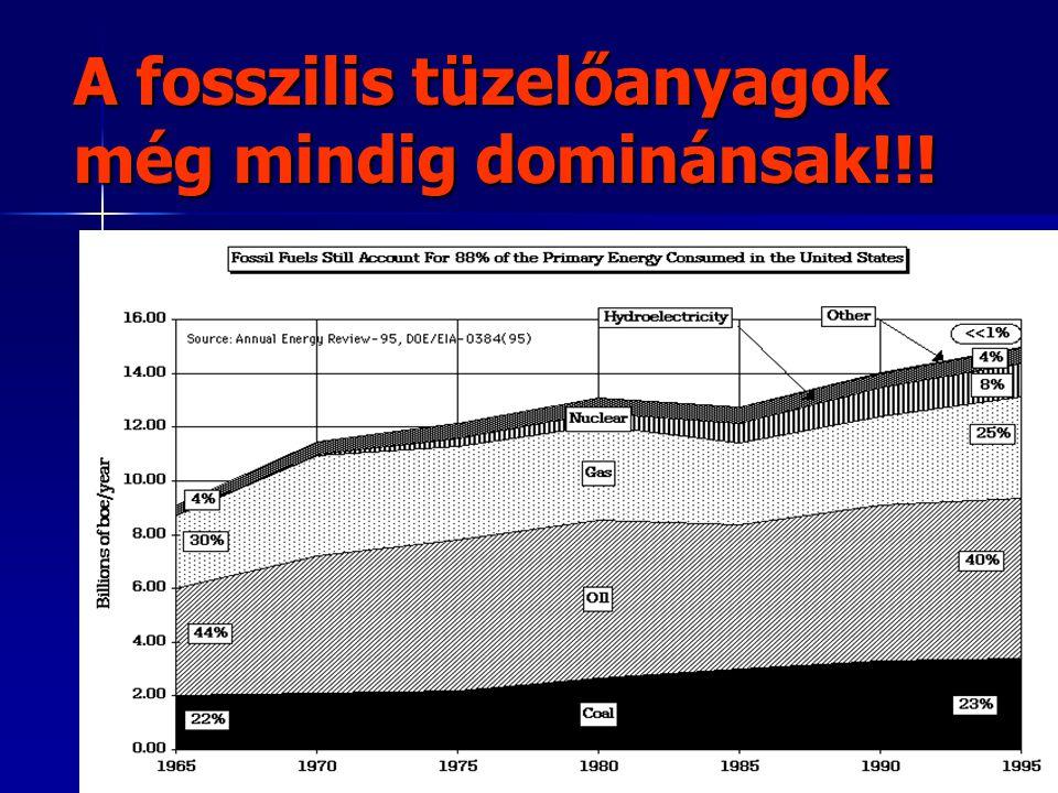 A fosszilis tüzelőanyagok még mindig dominánsak!!!