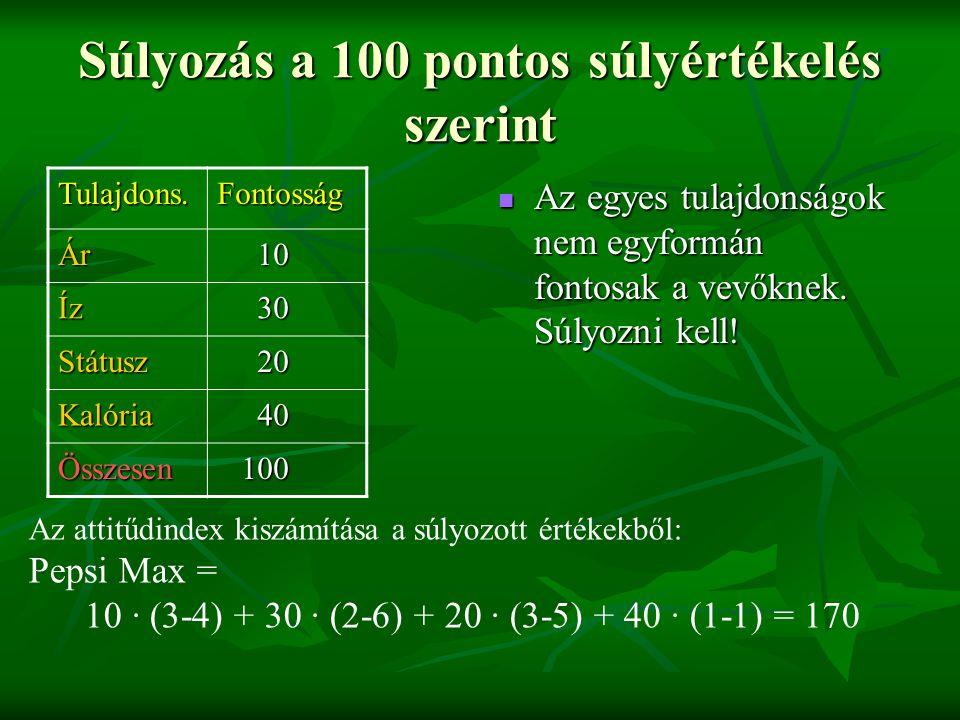 Súlyozás a 100 pontos súlyértékelés szerint