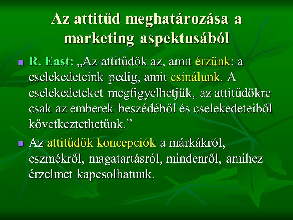 Az attitűd meghatározása a marketing aspektusából