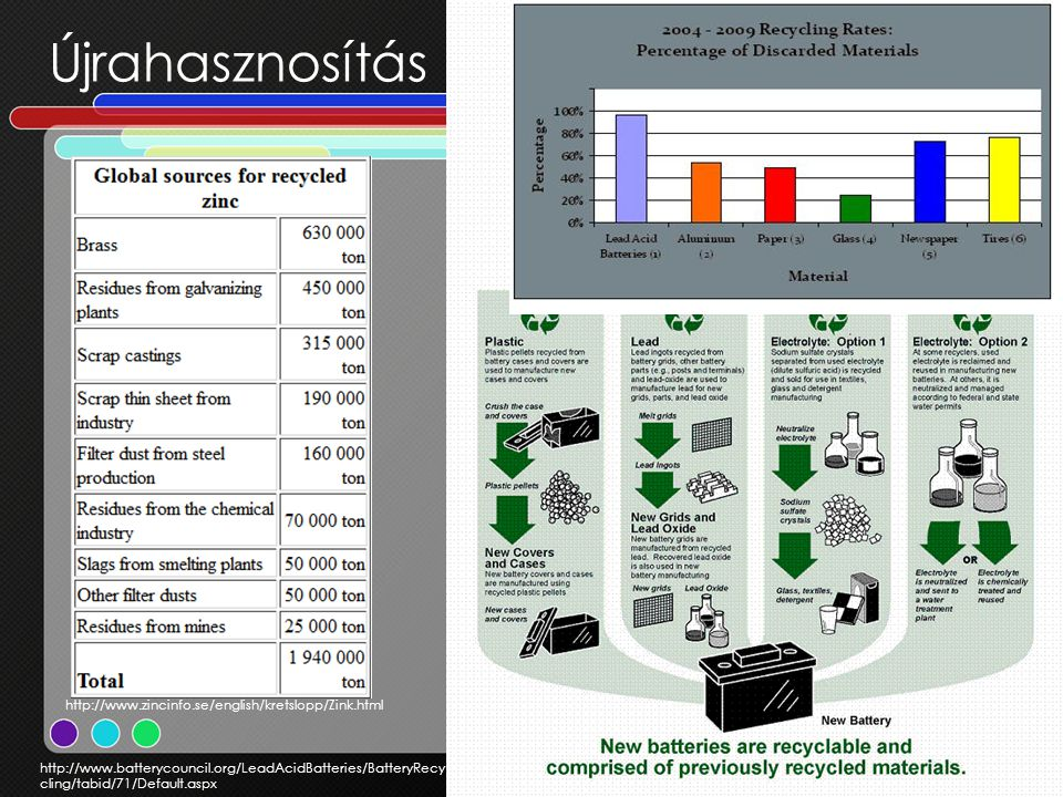Újrahasznosítás http://www.zincinfo.se/english/kretslopp/Zink.html