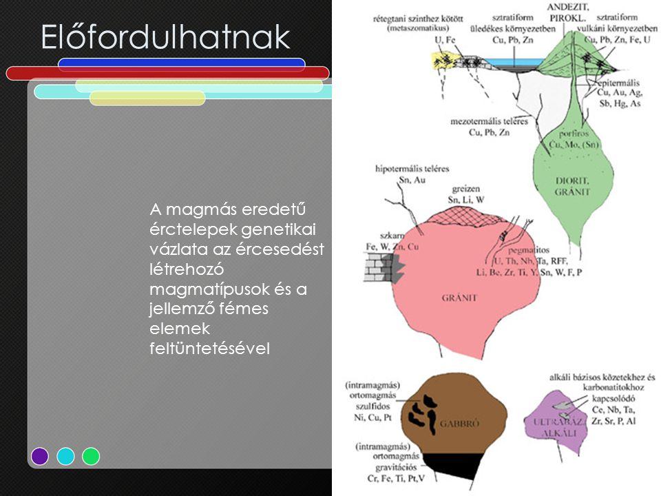 Előfordulhatnak A magmás eredetű érctelepek genetikai vázlata az ércesedést létrehozó magmatípusok és a jellemző fémes elemek feltüntetésével.