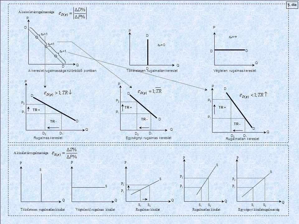 5. dia A kereslet árrugalmassága. P. D. P. P>1. P. D. P=  P=1. P= 0. P<1. D. D. Q.