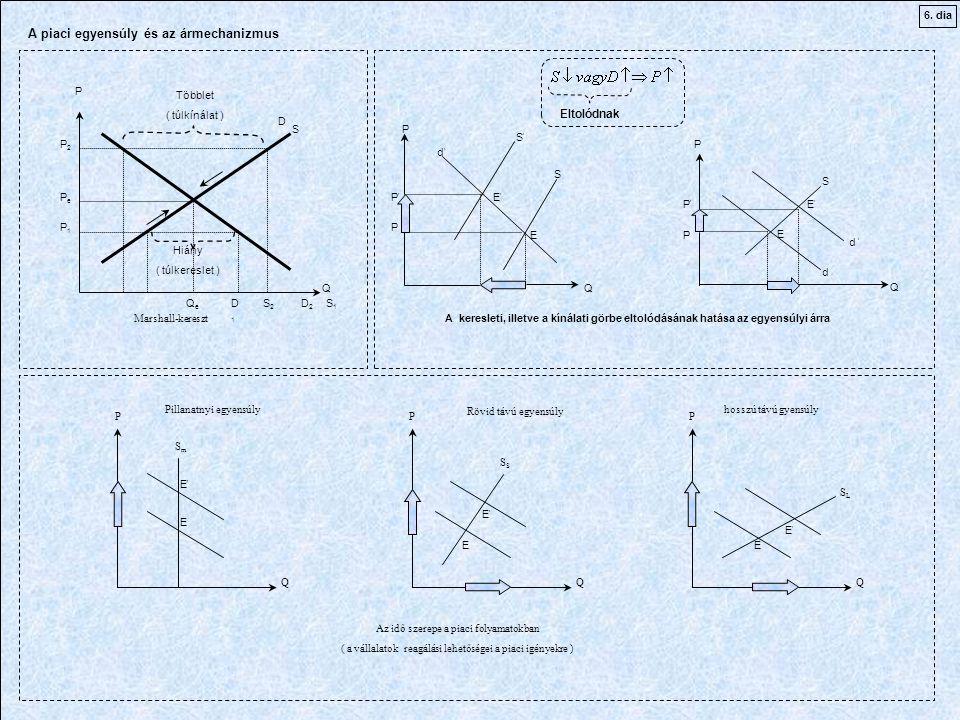 A piaci egyensúly és az ármechanizmus