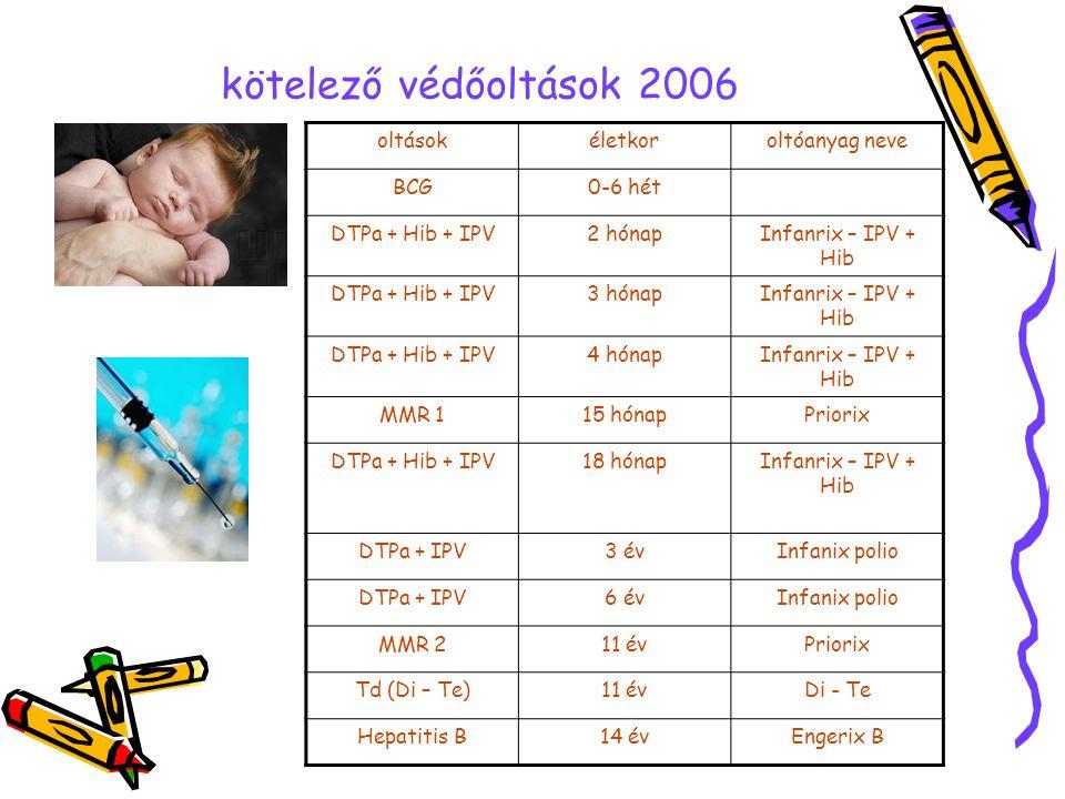 kötelező védőoltások 2006 oltások életkor oltóanyag neve BCG 0-6 hét