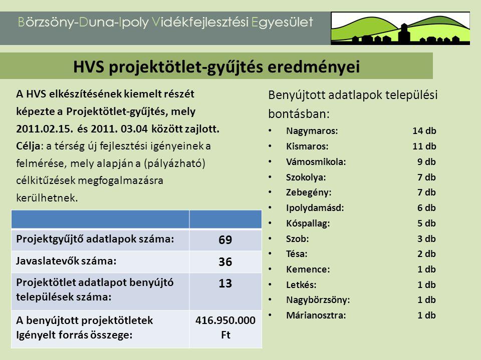 HVS projektötlet-gyűjtés eredményei