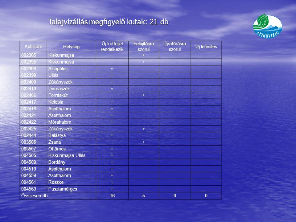 Talajvízállás megfigyelő kutak: 21 db