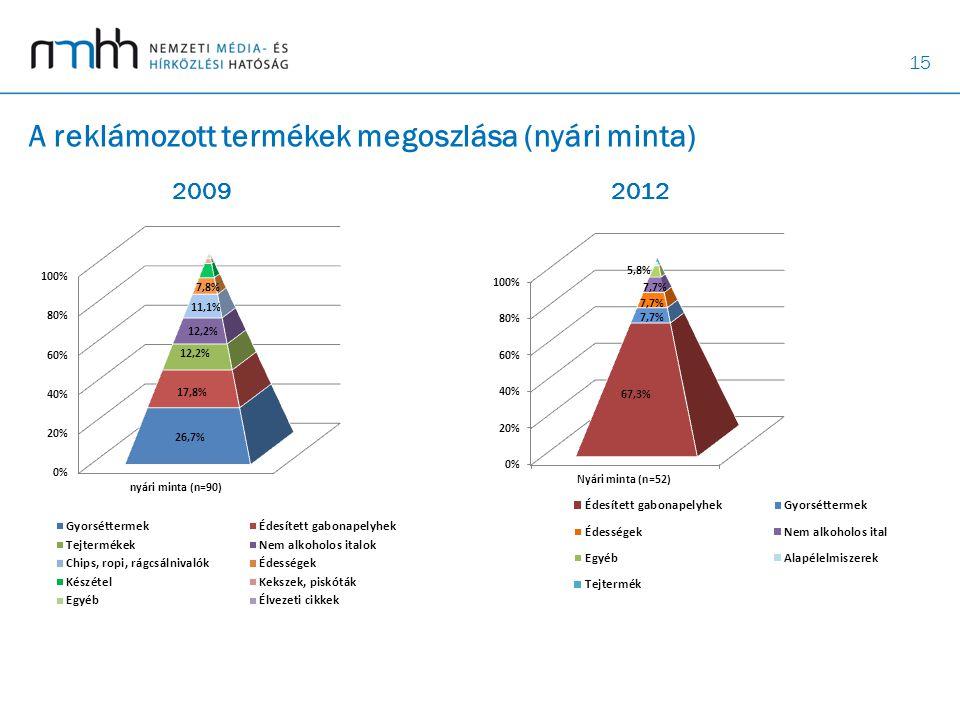 A reklámozott termékek megoszlása (nyári minta)