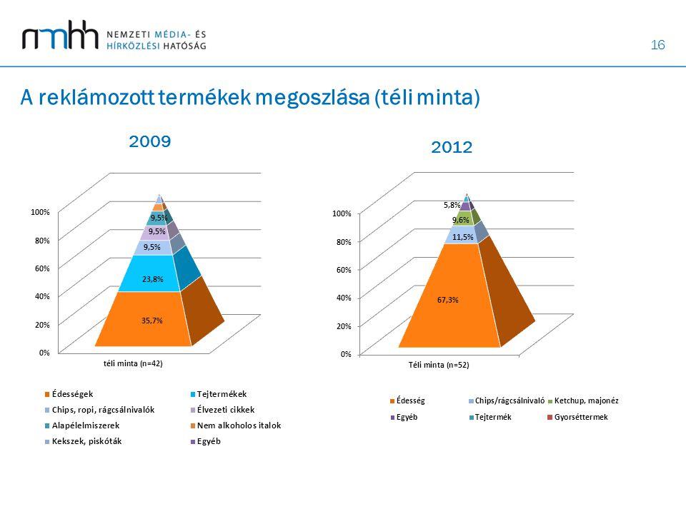 A reklámozott termékek megoszlása (téli minta)