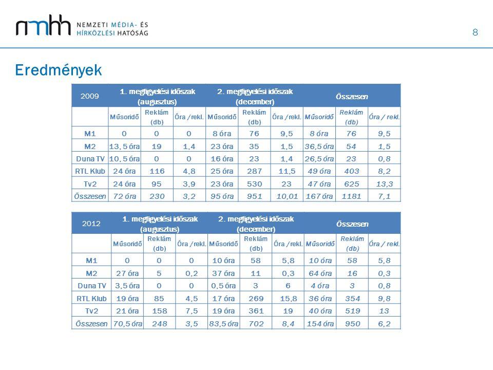 Eredmények 2009 1. megfigyelési időszak (augusztus)