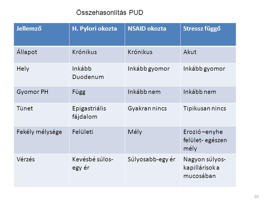 Összehasonlítás PUD Jellemző. H. Pylori okozta. NSAID okozta. Stressz függő. Állapot. Krónikus.