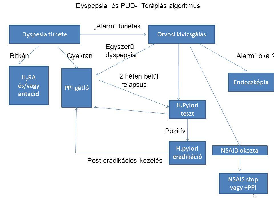 Dyspepsia és PUD- Terápiás algoritmus