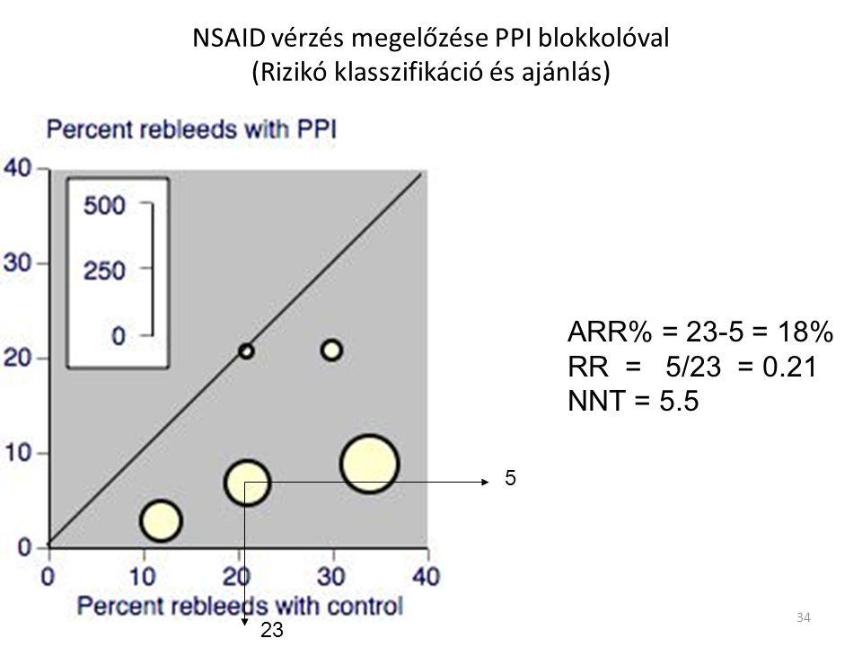 NSAID vérzés megelőzése PPI blokkolóval (Rizikó klasszifikáció és ajánlás)